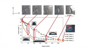 Water Predictions: Telling When Nanolithography Mold Will Break Through Droplets
