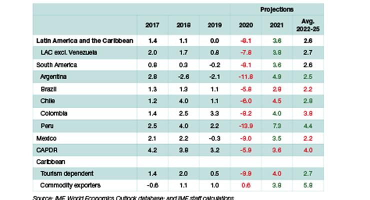 Update: COVID-19 Impact on Latin America