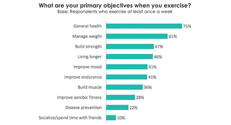 Getting Ahead of the Curve: The Exercise as Medicine Movement