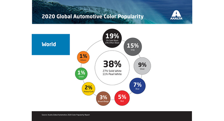 Axalta Releases 68th Annual Global Automotive Color Popularity Report