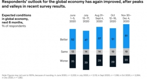 More CEOs Expect a Happier New Year!