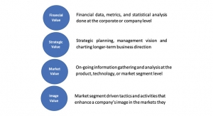 Value Sectors and their Relationship  to Business Positioning
