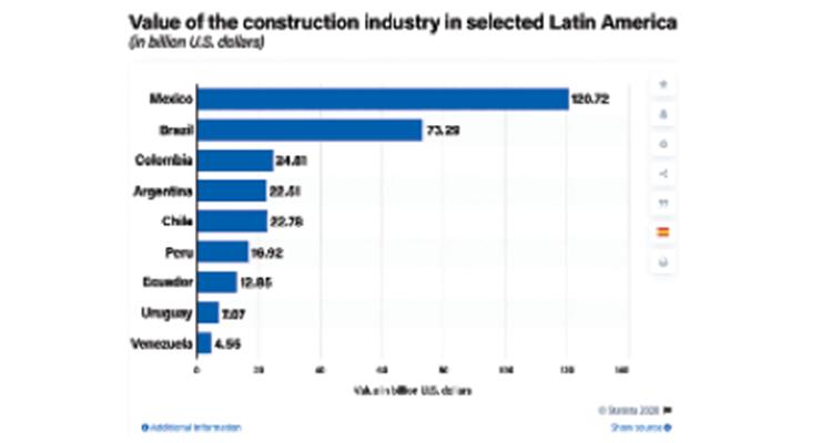 Latin America Construction Restart in Key Markets