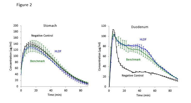 High Drug Loading Amorphous Solid Dispersions