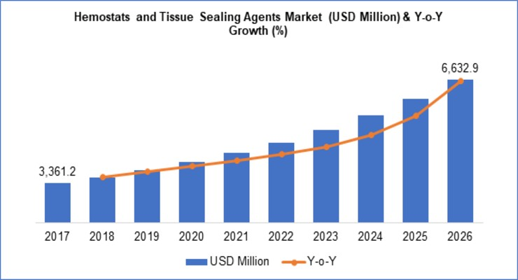 Hemostasis and Tissue Sealing Agents Market to Swell to $6.6 Billion by 2026