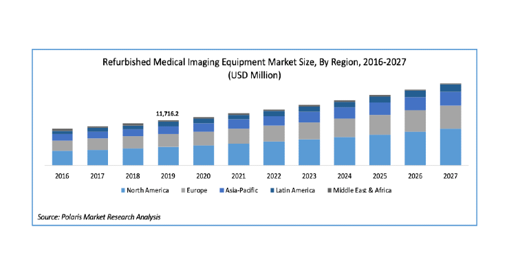 Refurbished Medical Imaging Equipment Market to be Worth $21.14 Billion By 2027