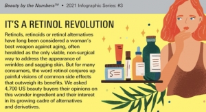 Beauty by the Numbers: Retinols & Alternatives in Anti-Aging Skin Care
