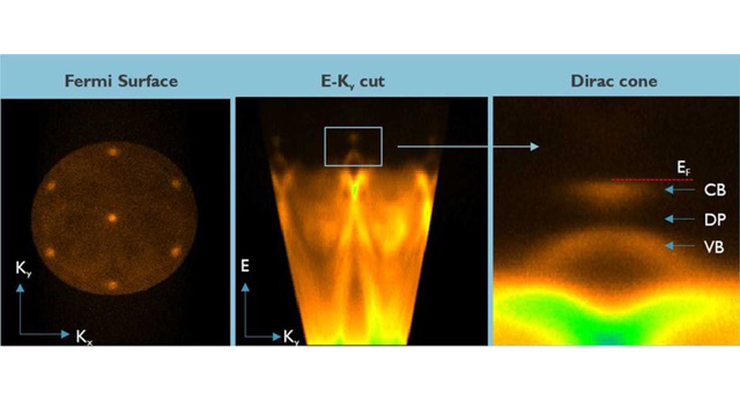 imec: Revolutionizing Material Characterization to Support Future Semiconductor Device Fabrication
