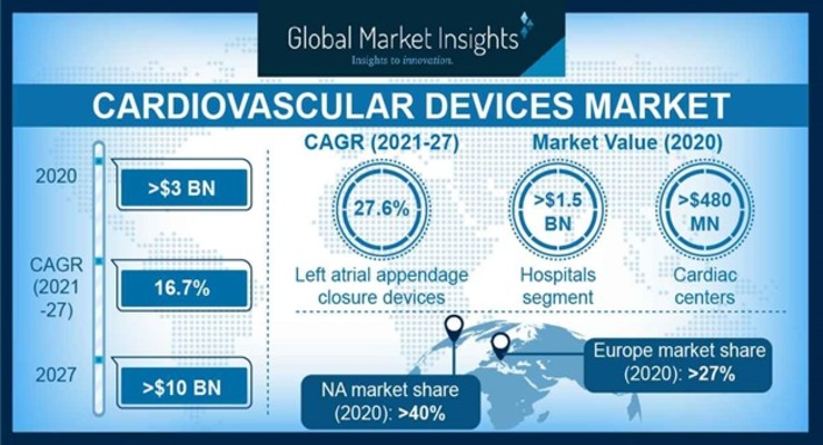Cardiovascular Device Market Expands to Tackle Higher Disease Burden