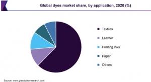 Global Dyes, Pigments Market Valued at $32.9 Billion in 2020