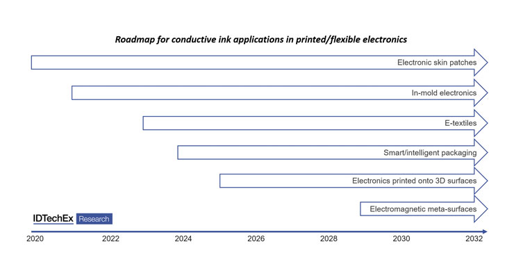 The 2021  Conductive Ink Market