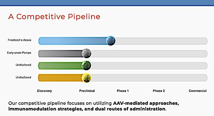AavantiBio, Catalent Enter Gene Therapy Alliance