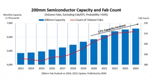 SEMI: Global 200MM Fab Capacity on Pace to Meet Surging Demand, Address Chip Shortage
