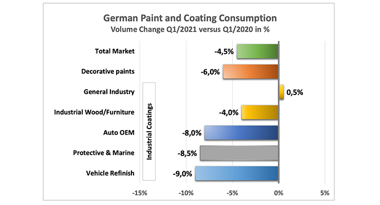 CHEM Research GmbH: Decline in German Paint and Coating Consumption in Q1 2021