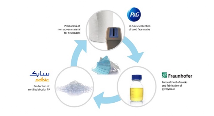 Fraunhofer, Sabic and P&G Partner on Closed-Loop Recycling Project