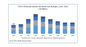 COVID-19 Sample Collection Kits Market to Reach $16.56B by 2028
