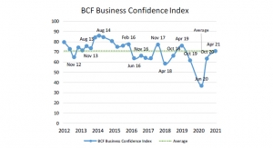 BCF: Coatings Industry Business Confidence Climbs to Highest Level in Two Years