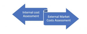 The Value of Value-Chain Analysis