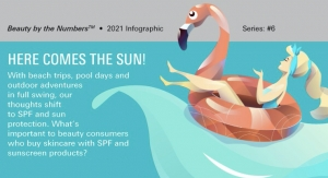 Beauty by the Numbers: Here Comes the Sun With Skin Care & SPF Sunscreen Personal Care Products