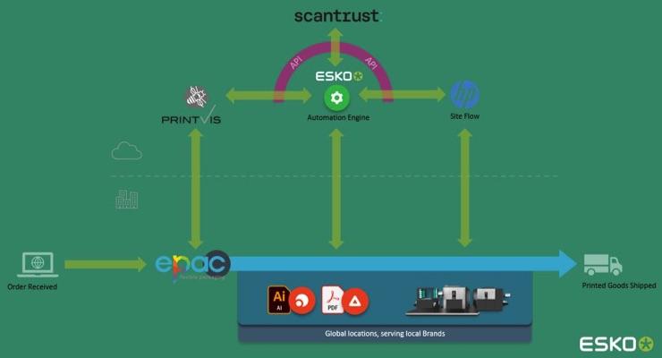 Esko, ePac unveil ePacConnect