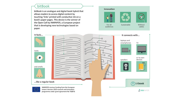 AmphiLab Uses Conductive Ink to Merge Books and Electronics