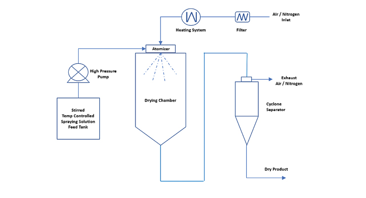 Spray Drying: A Proven Approach to Enhance the Solubility of APIs