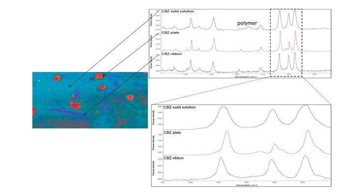 Raman Spectroscopy for Pharmaceutical Analysis & Quality Control