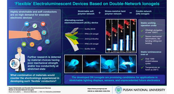 Pusan University Researchers Develop 'Super-Flexible' Electroluminescent Devices for Wearables