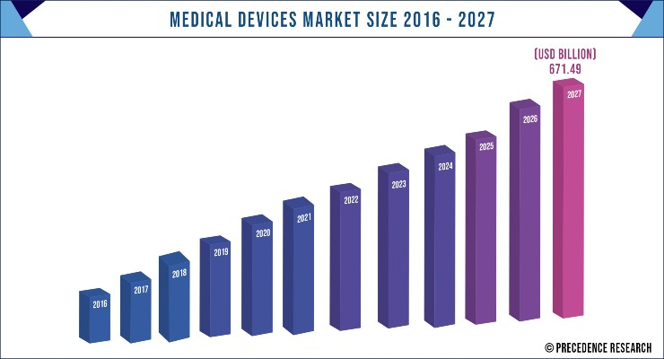 Medical Devices Market to Top $671.49 Billion by 2027