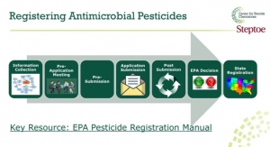New Video Detailing Procedural Steps for Submitting Registration to the EPA for Pesticide Products Now Available