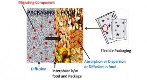 Defining - evaluating impurities, IAS, NIAS, and NLS