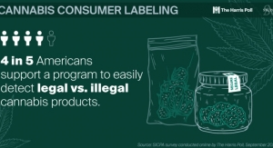 New SICPA/Harris Poll Shows Consumers Support Regulation to Help Monitor Cannabis Products