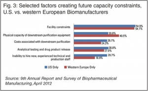 Future Bio-Capacity Constraints
