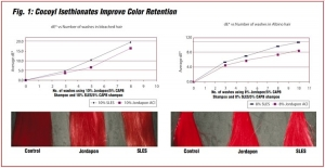 Innovative Solutions for Hair Color Maintenance