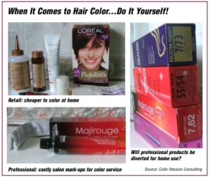 Will Hair Color at Home Flourish in a Recession?