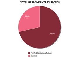 2010 R&D Salary Survey