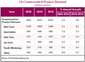 Demand for Cosmeceuticals To Hit 8.5 Billion in 2015