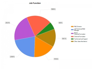 2012 R&D Salary Survey