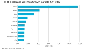 Demand for Functional Food & Drink on the Rise in Emerging Markets