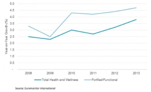 Health & Wellness to Grow by $27 Billion in 2013: Key Research Highlights
