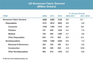U.S. demand for nonwovens to exceed $7 billion in 2016