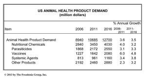 U.S. Animal Health Products Market to Reach $12 Billion by 2016