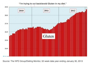 A Third of U.S. Adults Cutting Out Gluten