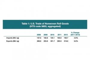 2012 Roll Goods Import/Export Data