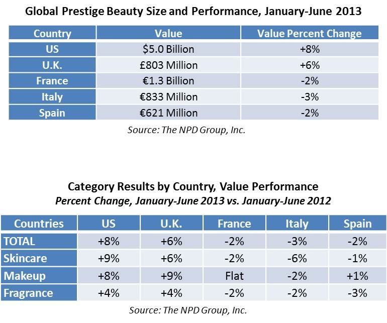 The Tale of Two Markets in Prestige Beauty
