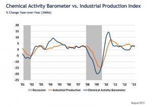 US Economy On Upswing, Says ACC
