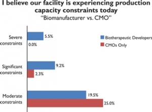 Bio-CMO Capacity Constraints