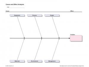 Process Validation: An OEM