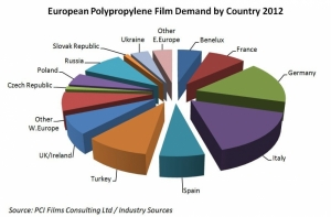 BOPP film demand returns to the West
