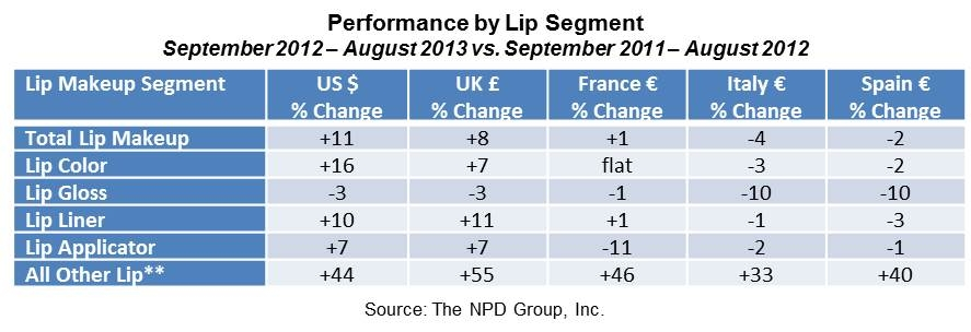 Consumers Spending More on Lip Color